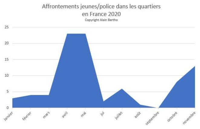 Affrontements jeunes police dans les quartiers 2020 © Alain Bertho