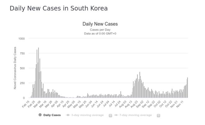 Fig. 2a : Nombre de cas détectés - Corée du Sud © worldometers.info
