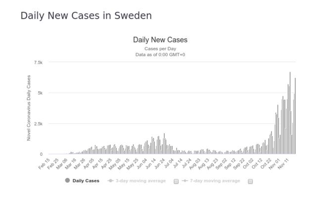Fig.1a : Nombre de cas détectés - Suède © worldometers.info