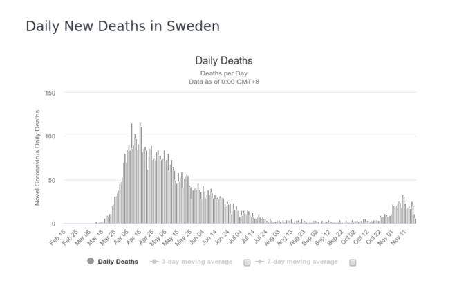 Fig.1b : Nombre de décès quotidiens - Suède © worldometers.info
