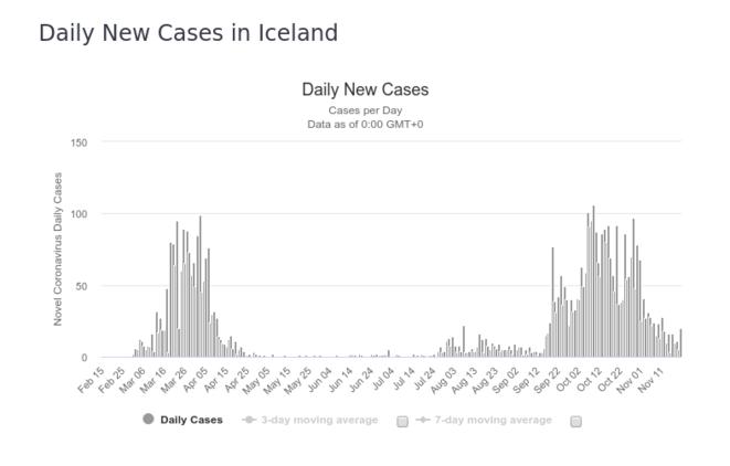 Fig. 3a : Nombre de cas détectés - Islande © worldometers.info