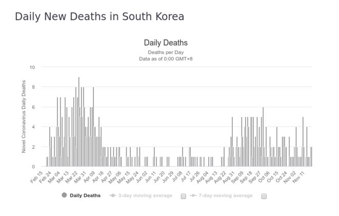 Fig.2b : Décès quotidiens - Corée du Sud © worldometers.info