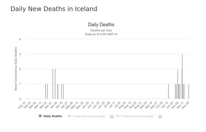 Fig.3b : Nombre de décès quotidiens - Islande © worldometers.info