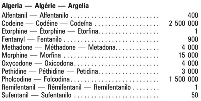 Évaluations des besoins en stupéfiants pour 2020 fournies par le gouvernement algérien à l'Organe International de Contrôle des Stupéfiants (2) © Organe International de Contrôle des Stupéfiants