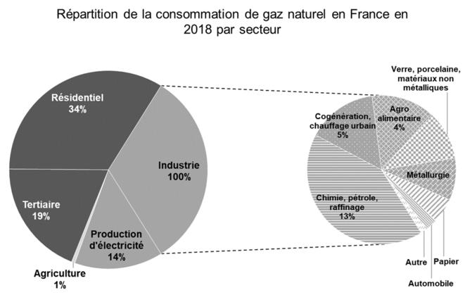 Répartition de la consommation de gaz naturel par secteur en France en 2018 [11]. © Valentin Bouvignies