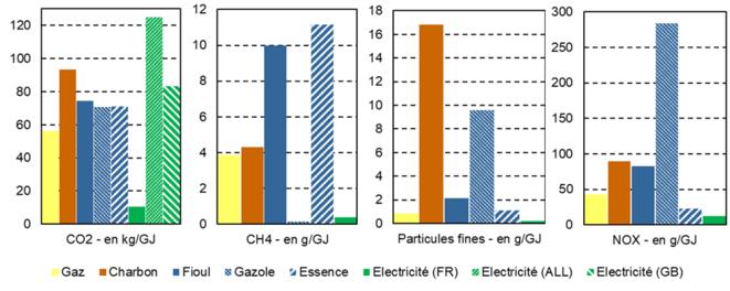 Comparaison des émissions des principaux polluants atmosphériques (CO2 et CH4 étant les principaux gaz à effet de serre) de différentes sources d'énergie, à production énergétique identique. Lecture : la production d'un gigajoule d'énergie à partir de fioul émet 75 kg de CO2, 10 g de CH4 (méthane), 2 g de particules fines et 80 g d'oxydes d'azote. [14] [15] © Valentin Bouvignies