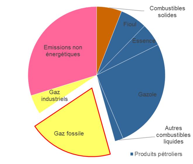 Répartition des 440 millions de tonnes d'équivalent CO2 émis par le France en 2018, par combustibles. © Valentin Bouvignies