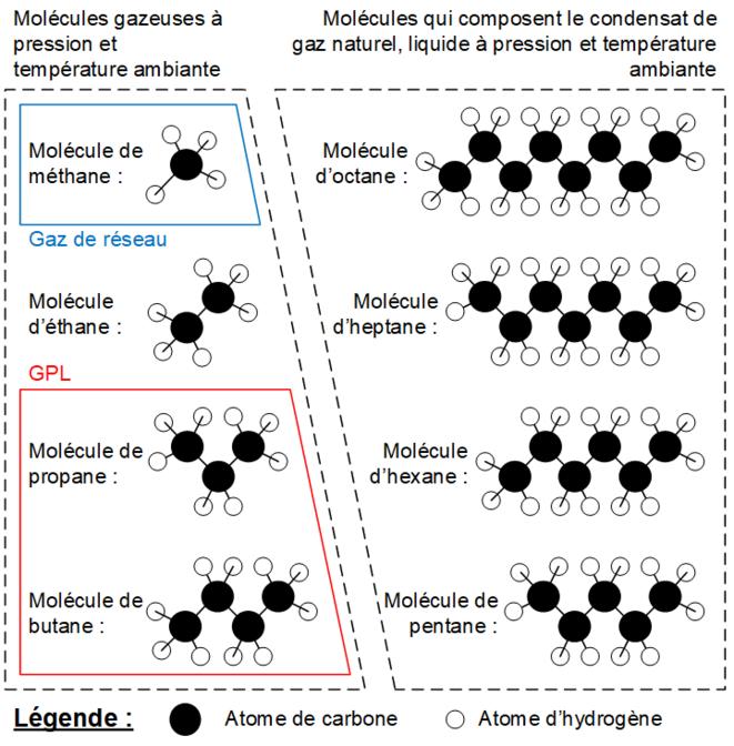 Représentation des 8 molécules d'hydrocarbures qui forment le mélange que l'on extrait des champs gaziers. © Valentin Bouvignies