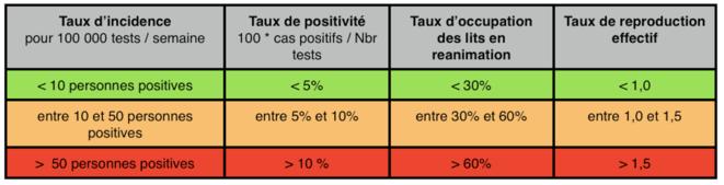 indicateurs-covid