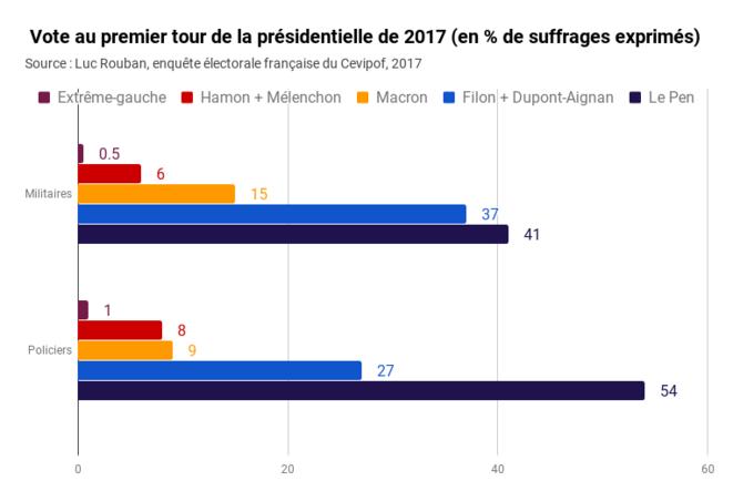 1318131-vote-policiers-militaires-presidentielle-2017