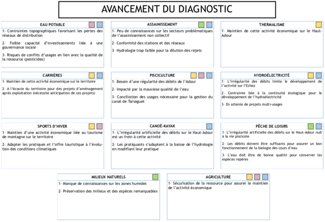 Avancement du diagnostic © Institution Adour