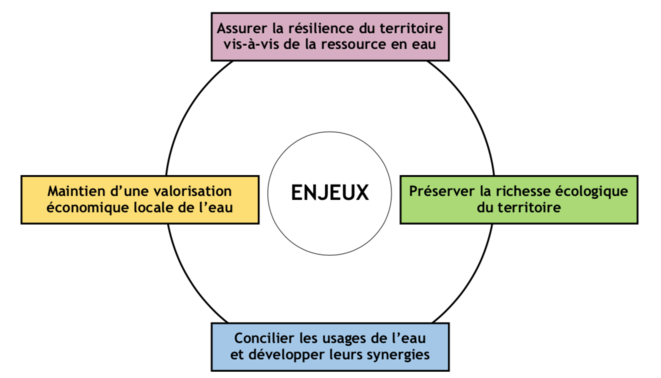 Enjeux © Institution Adour