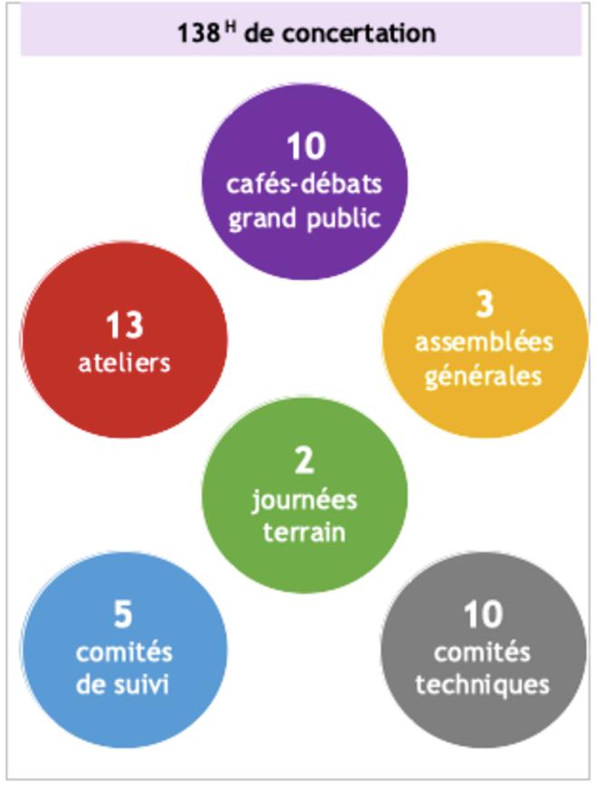Grands chiffres de la concertation © Institution Adour