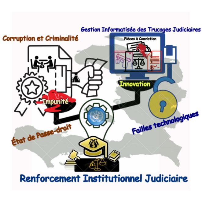 Innovation Judiciaire Invariante © Erno Renoncourt