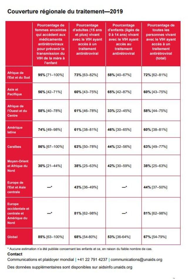 Les données sur le sida dans le monde. Par région   Afrique  Source : UNAIDS.Org