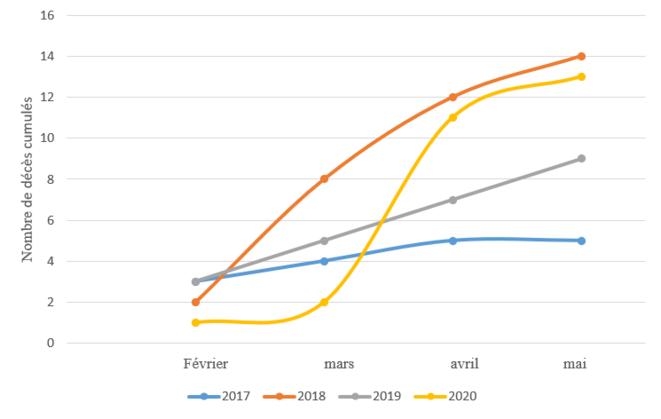 figure-1-mortalite-2017-2020