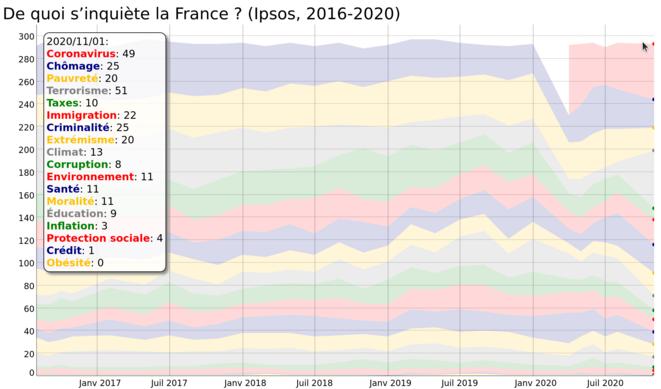 Qu'est-ce qui inquiète la France ? (2016-2020, Ipsos)