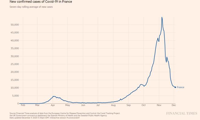 Fig. 1: Nouveaux cas de covid en France