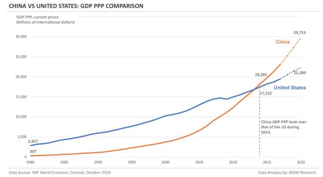 Comparaison du PIB par Purchasing Power Parity entre les USA (en bleu) et la Chine (en rouge)