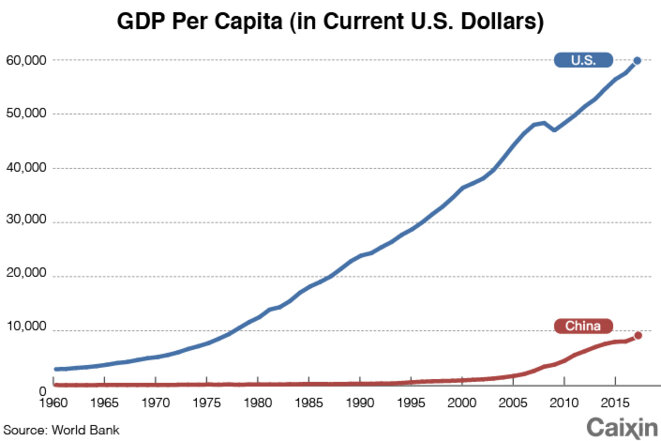 PIB par habitant