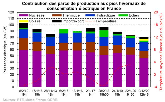 Contribution des parcs de production aux pics hivernaux de consommation électrique en France [2] [5] © Valentin Bouvignies
