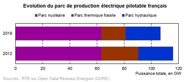 Évolution du parc de production électrique pilotable français [5] © Valentin Bouvignies