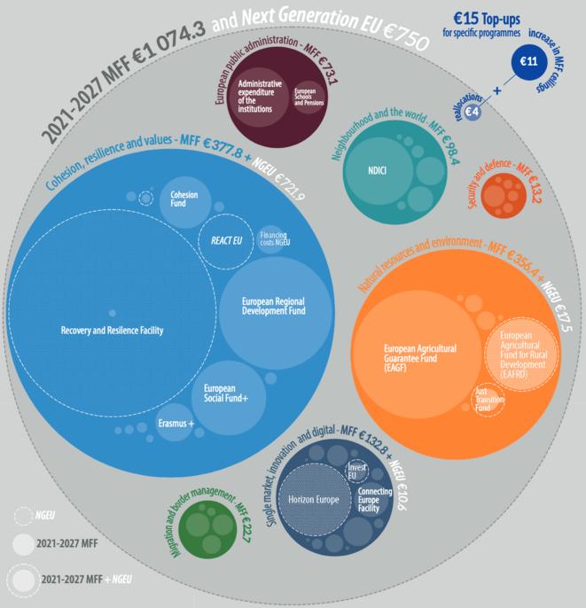 Le budget européen jusqu'en 2027, et le plan de relance face au Covid: un assemblage de plus de 1800 milliards d'euros d'une grande complexité. © Parlement européen