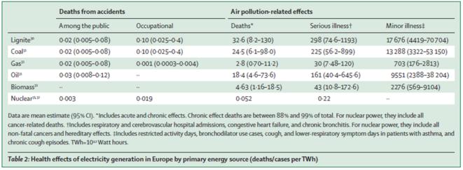 Tableau sur les effets sanitaire de la production électrique en Europe