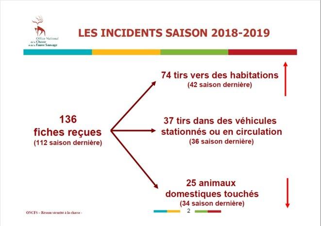 """""""Incidents"""" (comme on les appelle) de chasse (en plus des tirs accidentels) dans les maisons, voitures, animaux, etc. pour l'année 2018-2019. © Illustration Office français de la Biodiversité"""