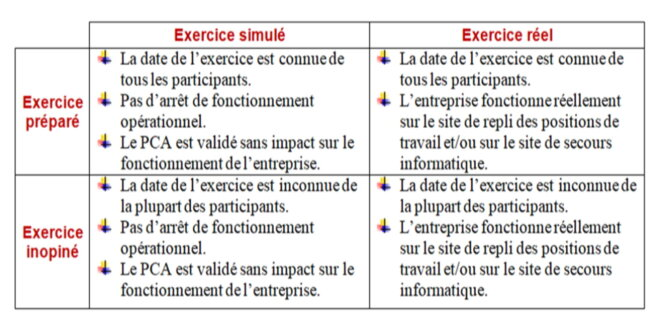 Matrice d'exercices de validation © Dorien