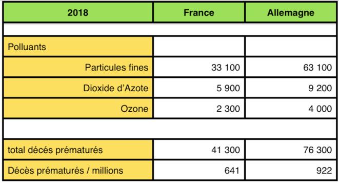 taux-mortalite-pollution