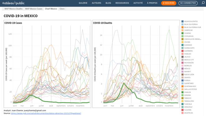 Fig.2 : Evolution du nombre de cas et de décès dus au Covid-19. Chiapas en vert vif vs autre états © Juan Chamie
