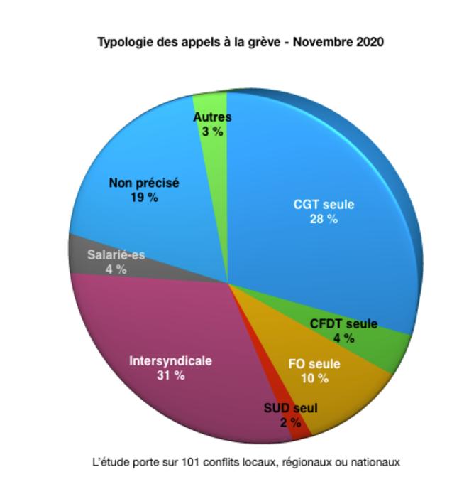 Typologie des appels à la grève - Novembre 2020 © Graphique Auteur