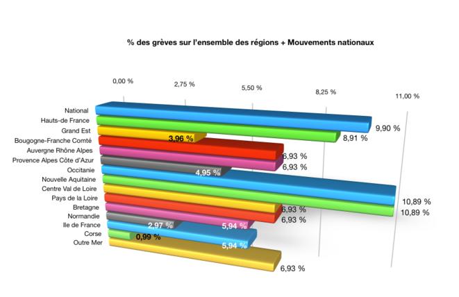 Graphique-03 - Pourcentage de grève pour chaque région © Graphique Auteur