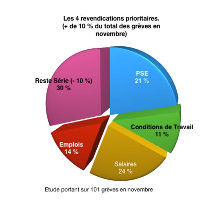 Graphique-04 - Pourcentage des 4 premières revendications © Graphique Auteur
