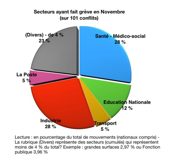 Graphique-07 - Répartition par secteur en pourcentage pour novembre © Graphique auteur