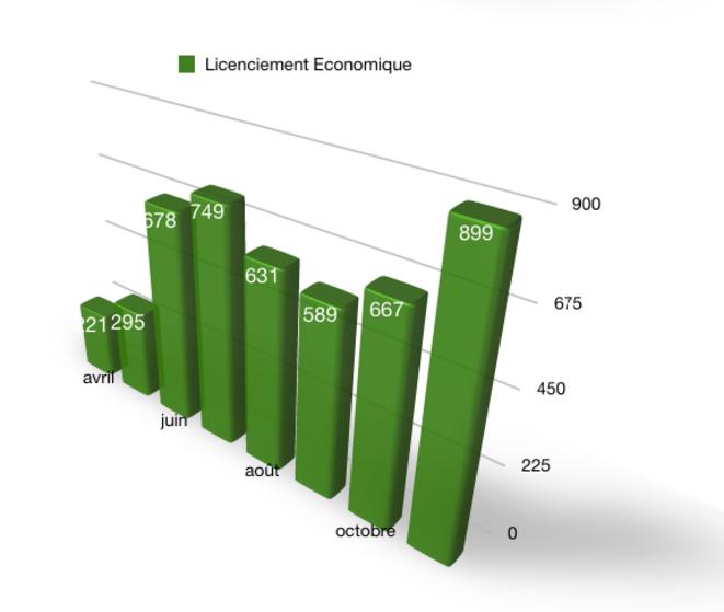 Graphique-11 - Nombre de procédures de licenciements collectifs pour raison économique © Source DARES - Graphique de l'auteur