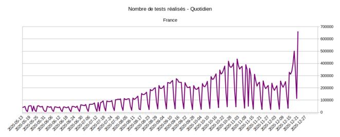 Nombre quotidien de tests réalisés © Géodes - Santé Publique France, d'après les données SI-LAB issues de SI-DEP