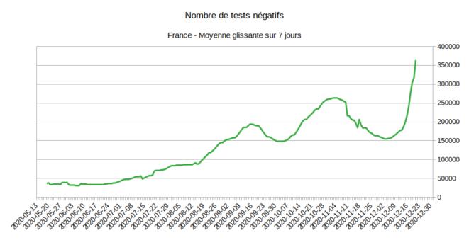 Evolution du nombre de tests négatifs © Enzo Lolo d'après les données SI-LAB issues de SI-DEP