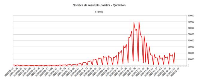 Evolution du nombre de tests positifs © Géodes - Santé Publique France, d'après les données SI-LAB issues de SI-DEP
