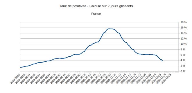 Taux de positivité des tests en France. © Enzo Lolo d'après les données SI-LAB issues de SI-DEP