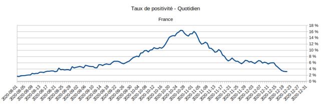 Taux de positivité des tests en France. © Géodes - Santé Publique France, d'après les données SI-LAB issues de SI-DEP
