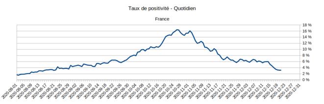 Taux de positivité des tests © Santé Publique France