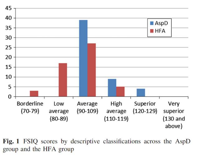 Distributions des scores de QI chez la population Asperger (en bleu) et Autiste de Haut niveau (en rouge) © issu de Chiang et al. (2014)