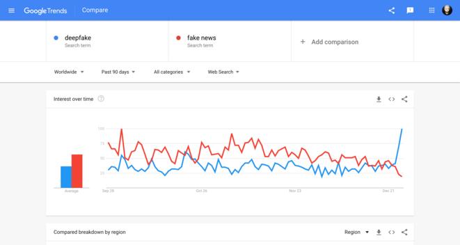 Les tendances entre les requêtes deepfakes et fake news sur Google se croisent en fin d'année probablement du fait des deepfakes de la Reine Élisabeth et celui de Luke Skywalker du Mandalorian.