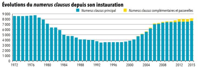 evolution-du-numerus-clausus