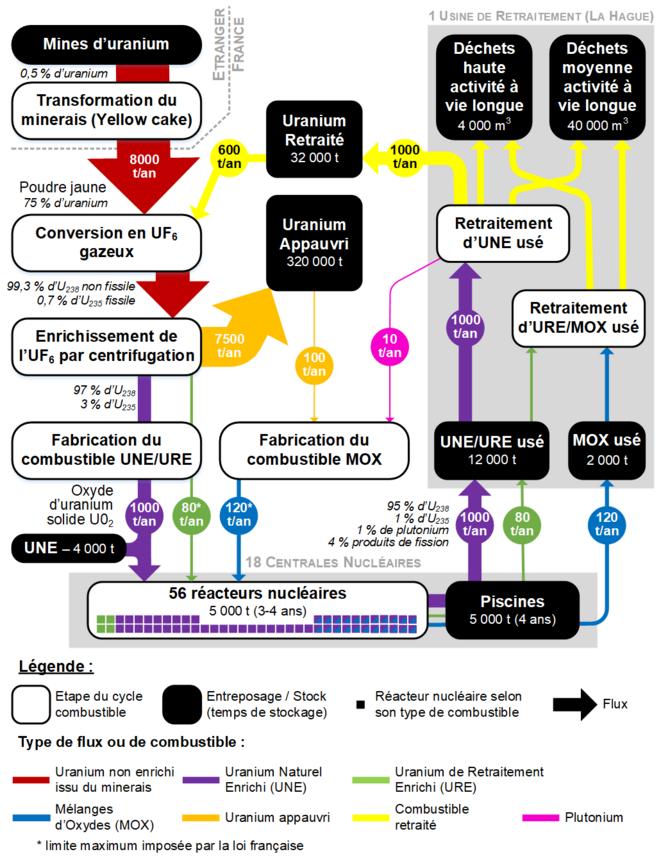 Schéma du cycle du combustible nucléaire français [4]. © Valentin Bouvignies