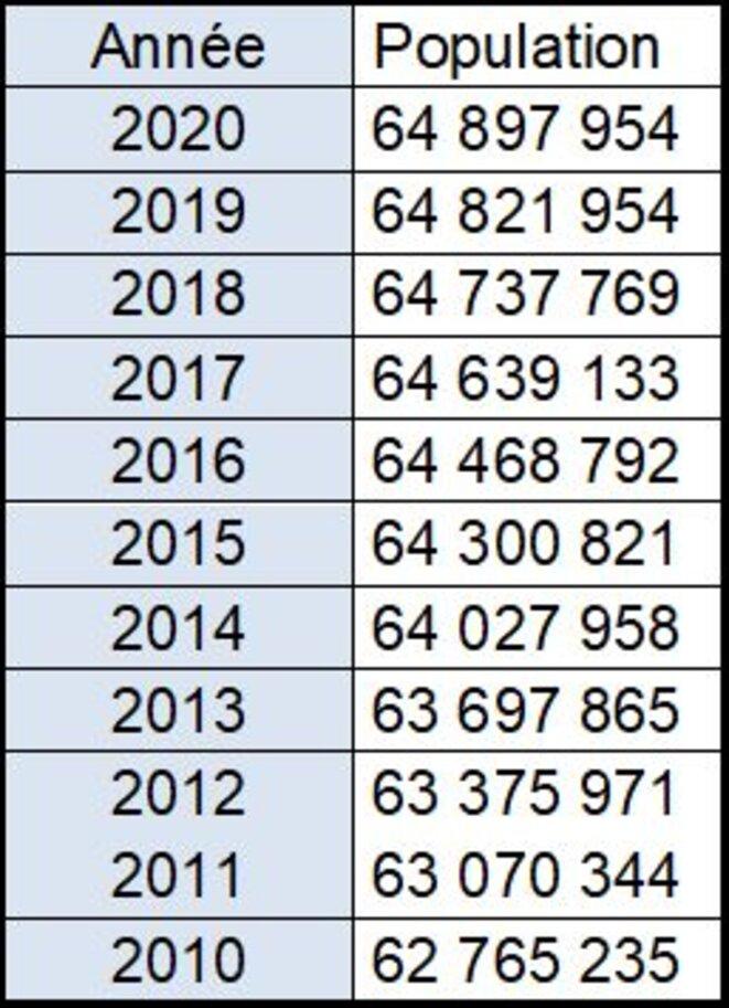 Evolution de la population française depuis 2010 (INSEE) © Jean-Pascal SCHAEFER