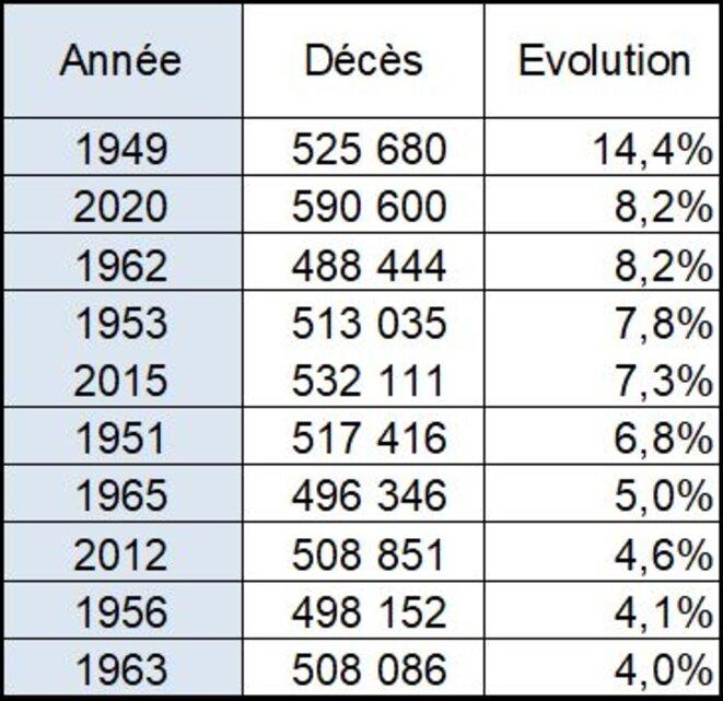 Variations les plus fortes de la mortalité par rapport à l'année précédente depuis 1946 (cumul à fin novembre) © Jean-Pascal SCHAEFER