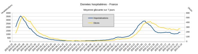 Fig.1 - Entrées à l'hôpital et décès. France - Moyenne glissante sur 7 jour. © Enzo Lolo, d'après les données SI-VIC